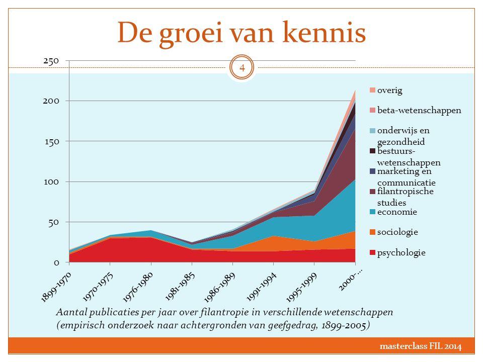 Vrijwilligerswerk en betaald werk masterclass FIL 2014 25 Bron: Geven in Nederland 2013, hoofdstuk 6: 'Geven van Tijd: Vrijwilligerswerk'