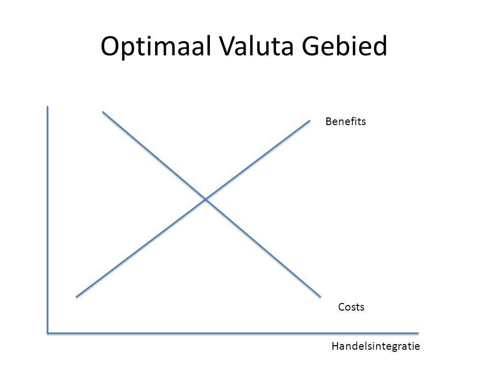 Optimaal Valuta Gebied Benefits Costs Handelsintegratie
