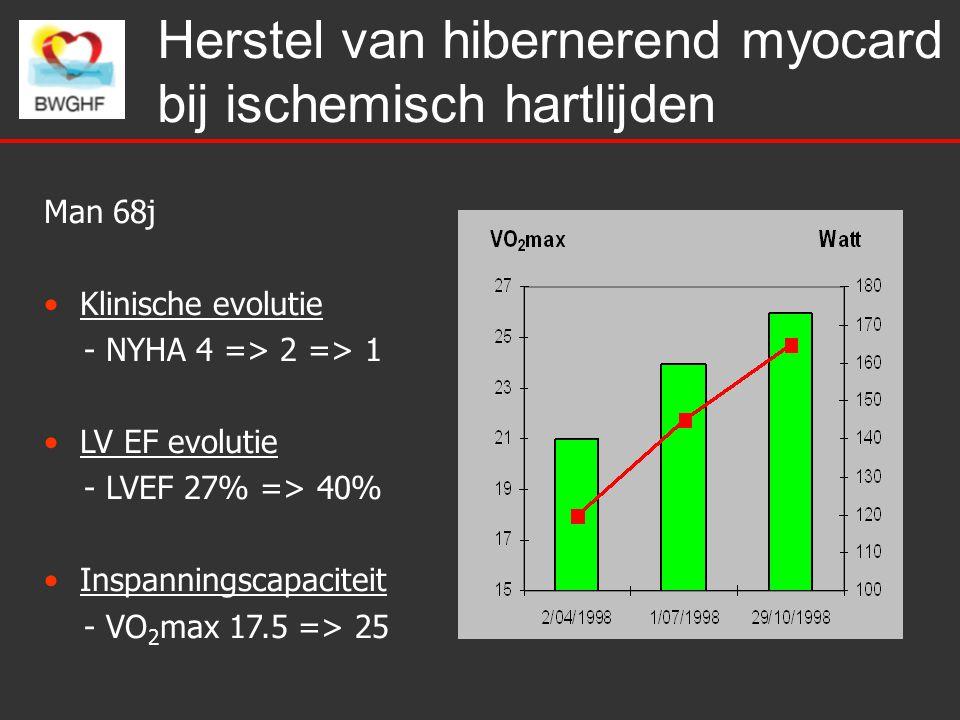 Herstel van hibernerend myocard bij ischemisch hartlijden Man 68j Klinische evolutie - NYHA 4 => 2 => 1 LV EF evolutie - LVEF 27% => 40% Inspanningscapaciteit - VO 2 max 17.5 => 25
