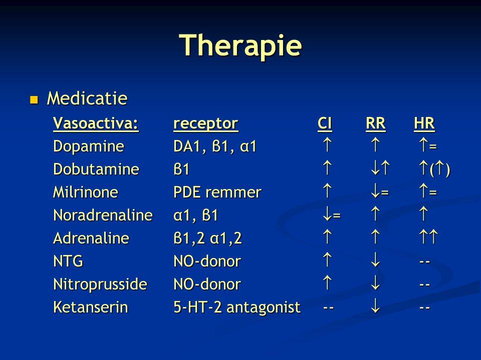 Therapie Medicatie Medicatie Vasoactiva:receptorCIRRHR DopamineDA1, β1, α1    = Dobutamineβ1    (  ) MilrinonePDE remmer   =  = Noradrenali
