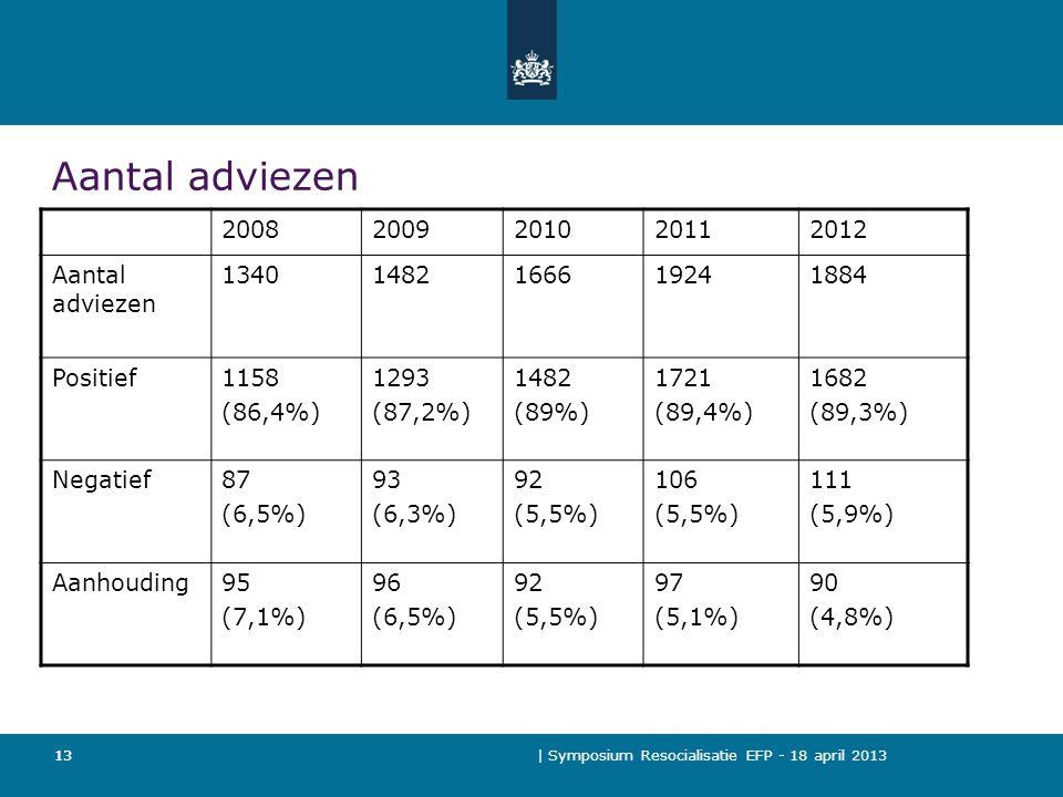 | Symposium Resocialisatie EFP - 18 april 2013 13 Aantal adviezen 20082009201020112012 Aantal adviezen 13401482166619241884 Positief1158 (86,4%) 1293 (87,2%) 1482 (89%) 1721 (89,4%) 1682 (89,3%) Negatief87 (6,5%) 93 (6,3%) 92 (5,5%) 106 (5,5%) 111 (5,9%) Aanhouding95 (7,1%) 96 (6,5%) 92 (5,5%) 97 (5,1%) 90 (4,8%) 13