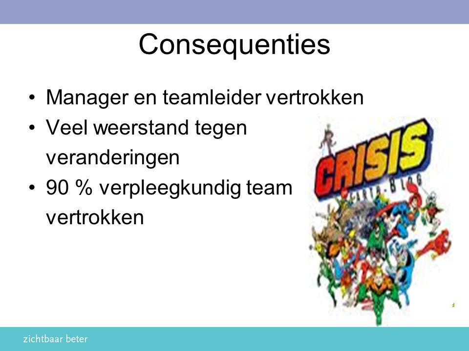 Consequenties Manager en teamleider vertrokken Veel weerstand tegen veranderingen 90 % verpleegkundig team vertrokken