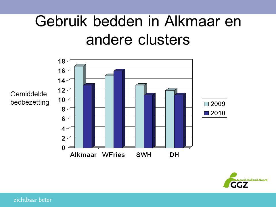 Gebruik bedden in Alkmaar en andere clusters Gemiddelde bedbezetting