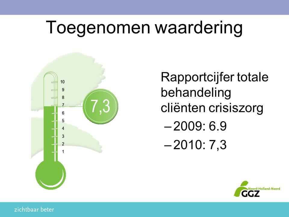 Toegenomen waardering Rapportcijfer totale behandeling cliënten crisiszorg –2009: 6.9 –2010: 7,3