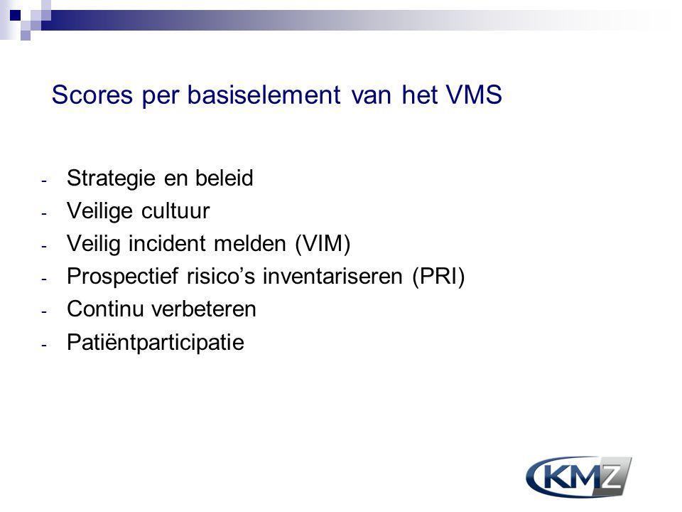 Scores per basiselement van het VMS - Strategie en beleid - Veilige cultuur - Veilig incident melden (VIM) - Prospectief risico's inventariseren (PRI)