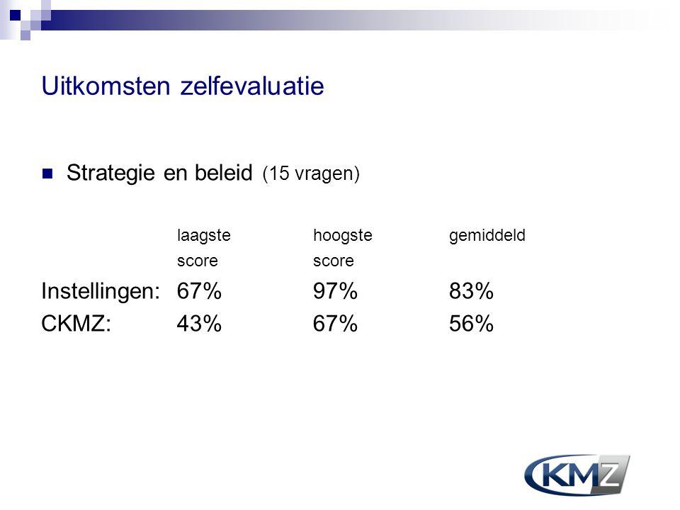 Uitkomsten zelfevaluatie Strategie en beleid (15 vragen) laagste hoogstegemiddeld score Instellingen:67% 97% 83% CKMZ:43% 67% 56%