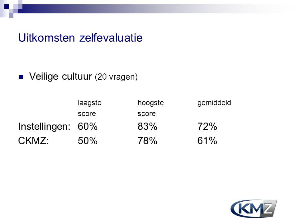 Uitkomsten zelfevaluatie Veilige cultuur (20 vragen) laagste hoogstegemiddeld score Instellingen:60% 83% 72% CKMZ:50% 78% 61%