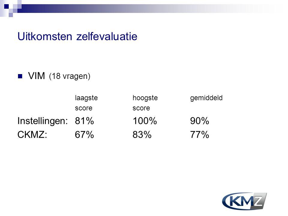 Uitkomsten zelfevaluatie VIM (18 vragen) laagste hoogstegemiddeld score Instellingen:81% 100% 90% CKMZ:67% 83% 77%
