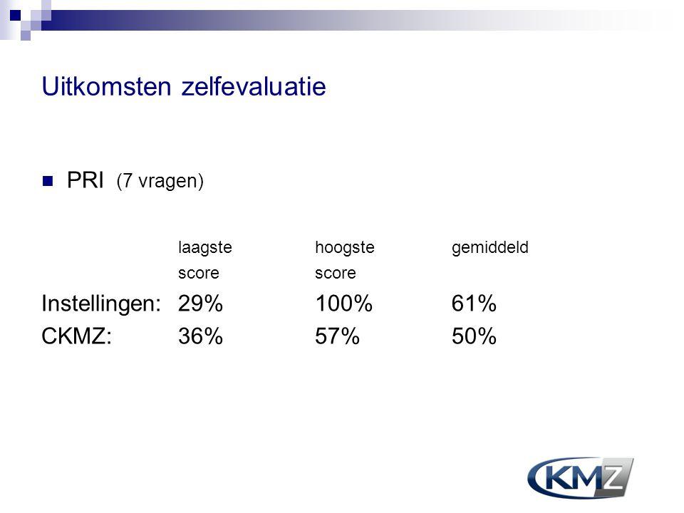 Uitkomsten zelfevaluatie PRI (7 vragen) laagste hoogstegemiddeld score Instellingen:29% 100% 61% CKMZ:36% 57% 50%