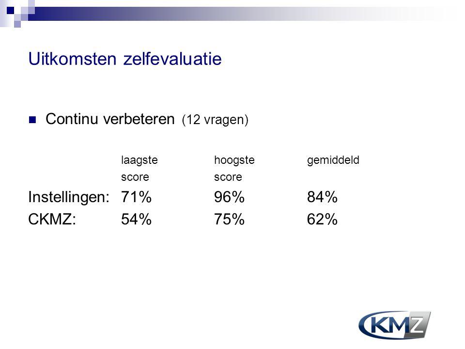 Uitkomsten zelfevaluatie Continu verbeteren (12 vragen) laagste hoogstegemiddeld score Instellingen:71% 96% 84% CKMZ:54% 75% 62%