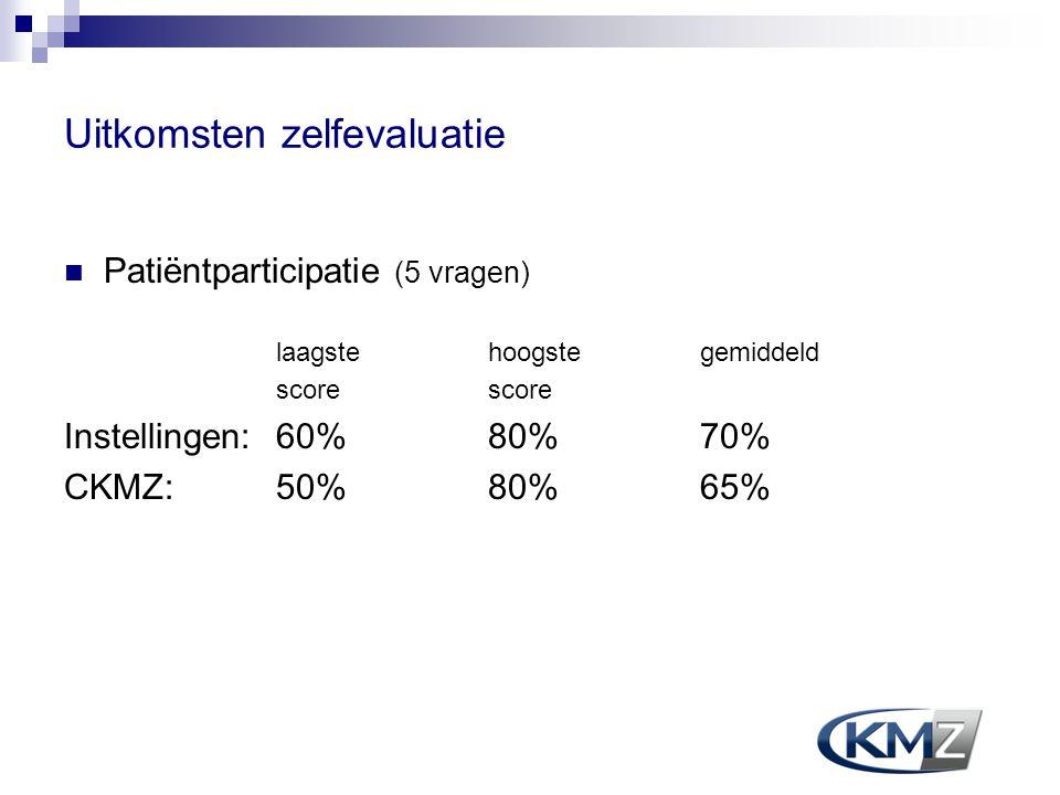 Uitkomsten zelfevaluatie Patiëntparticipatie (5 vragen) laagste hoogstegemiddeld score Instellingen:60% 80% 70% CKMZ:50% 80% 65%