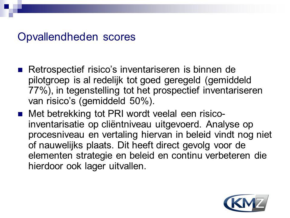 Opvallendheden scores Retrospectief risico's inventariseren is binnen de pilotgroep is al redelijk tot goed geregeld (gemiddeld 77%), in tegenstelling