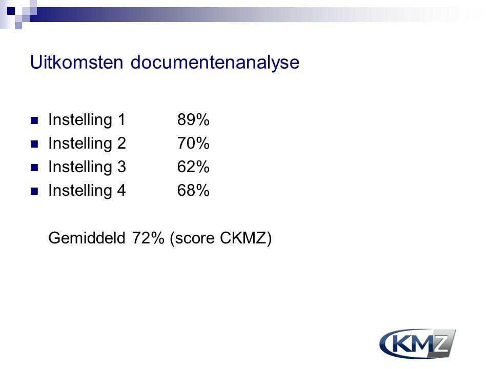 Uitkomsten documentenanalyse Instelling 1 89% Instelling 2 70% Instelling 3 62% Instelling 4 68% Gemiddeld 72% (score CKMZ)