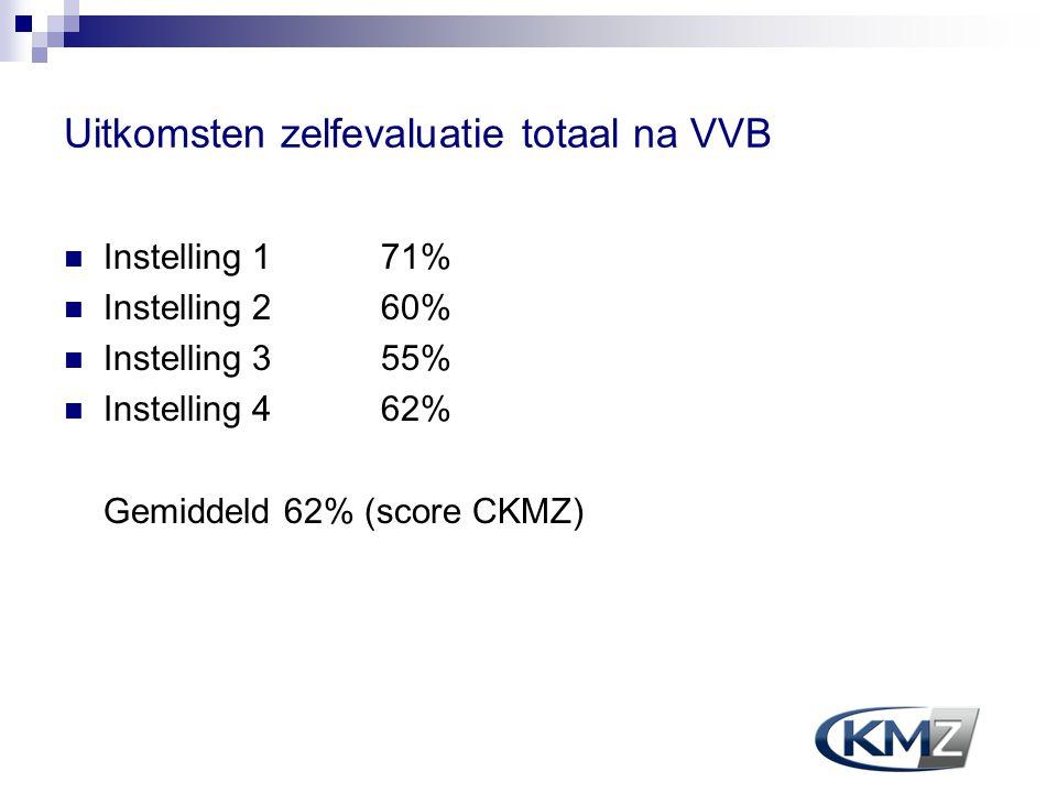 Uitkomsten zelfevaluatie totaal na VVB Instelling 171% Instelling 260% Instelling 355% Instelling 462% Gemiddeld 62% (score CKMZ)