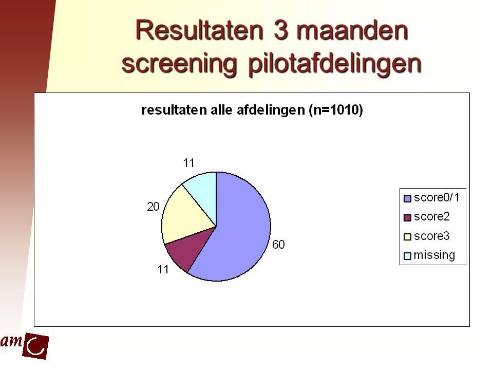 Resultaten 3 maanden screening pilotafdelingen