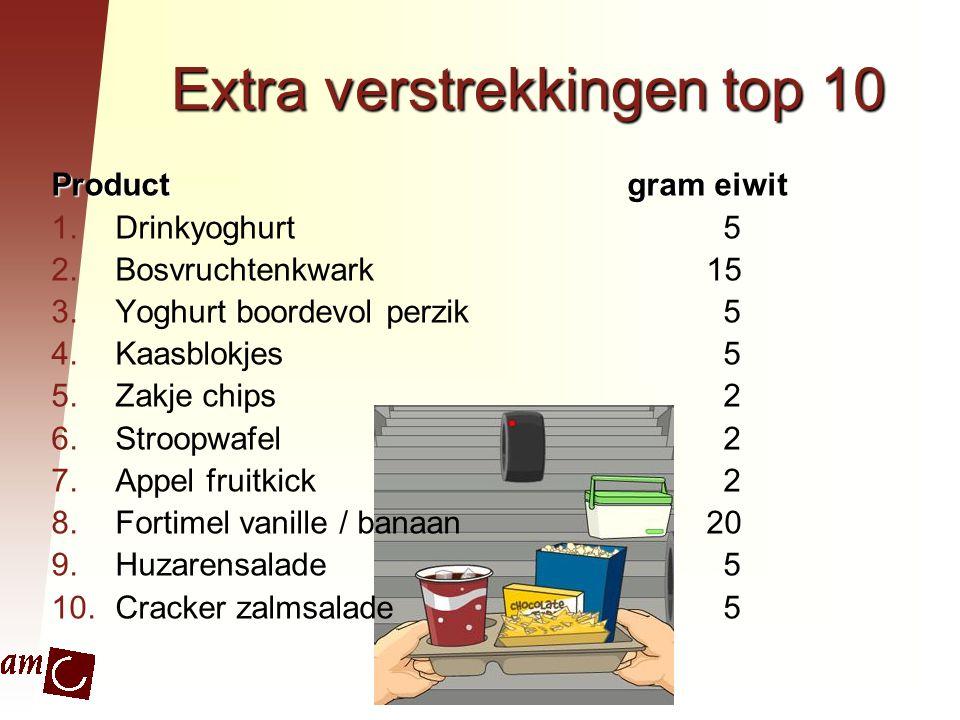 Extra verstrekkingen top 10 Productgram eiwit 1.Drinkyoghurt5 2.Bosvruchtenkwark 15 3.Yoghurt boordevol perzik5 4.Kaasblokjes5 5.Zakje chips2 6.Stroop