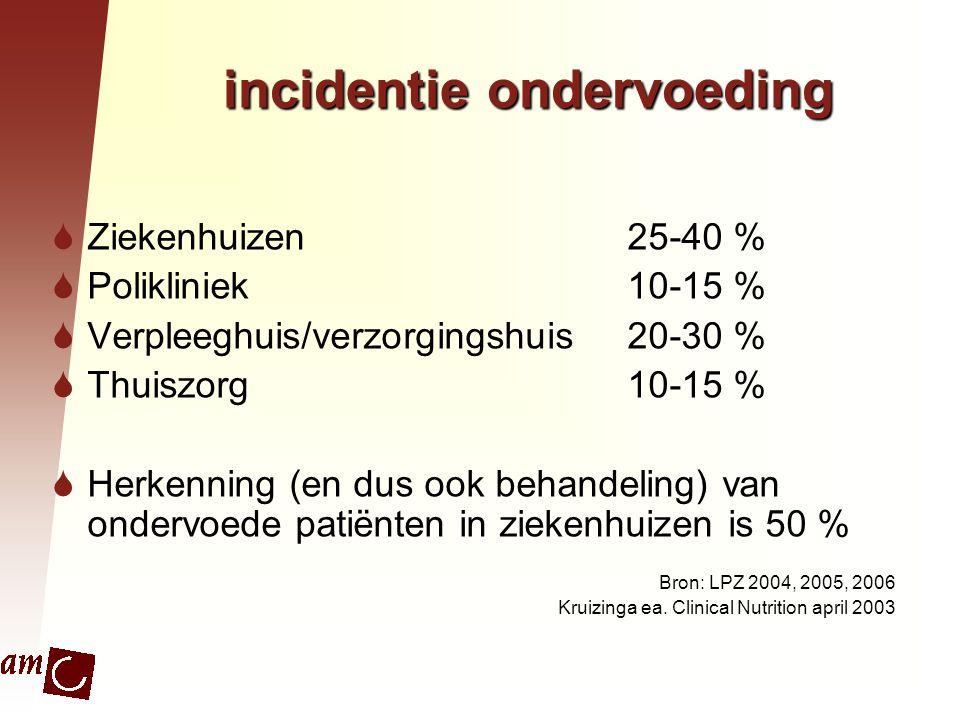 incidentie ondervoeding  Ziekenhuizen25-40 %  Polikliniek10-15 %  Verpleeghuis/verzorgingshuis20-30 %  Thuiszorg10-15 %  Herkenning (en dus ook b