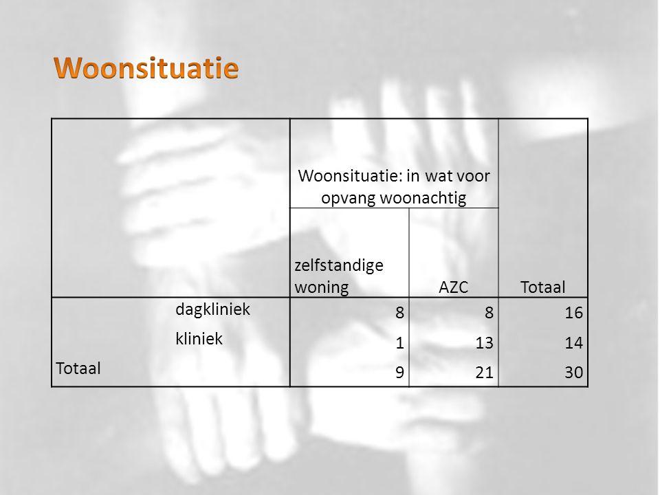 Woonsituatie: in wat voor opvang woonachtig Totaal zelfstandige woningAZC dagkliniek 8816 kliniek 11314 Totaal 92130
