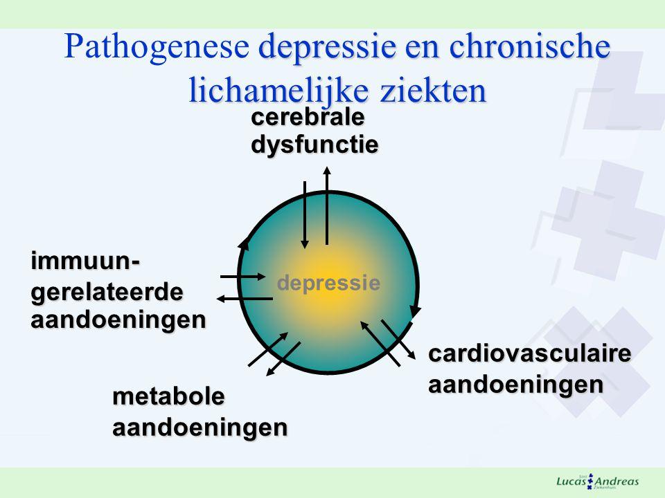 metabole aandoeningen cardiovasculaireaandoeningen depressie cerebraledysfunctie depressie en chronische lichamelijke ziekten Pathogenese depressie en chronische lichamelijke ziekten immuun- immuun- gerelateerde gerelateerde aandoeningen aandoeningen