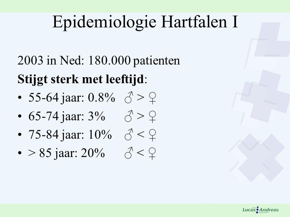 Epidemiologie Hartfalen I 2003 in Ned: 180.000 patienten Stijgt sterk met leeftijd: 55-64 jaar: 0.8% ♂ > ♀ 65-74 jaar: 3% ♂ > ♀ 75-84 jaar: 10% ♂ < ♀ > 85 jaar: 20% ♂ < ♀