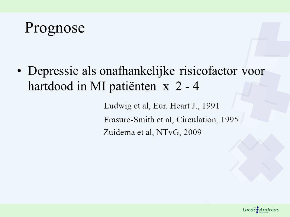 Prognose Depressie als onafhankelijke risicofactor voor hartdood in MI patiënten x 2 - 4 Ludwig et al, Eur.