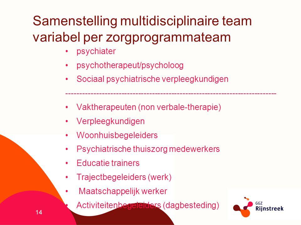 14 Samenstelling multidisciplinaire team variabel per zorgprogrammateam psychiater psychotherapeut/psycholoog Sociaal psychiatrische verpleegkundigen