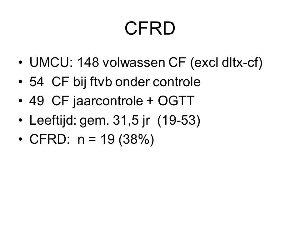 CFRD UMCU: 148 volwassen CF (excl dltx-cf) 54 CF bij ftvb onder controle 49 CF jaarcontrole + OGTT Leeftijd: gem. 31,5 jr (19-53) CFRD: n = 19 (38%)