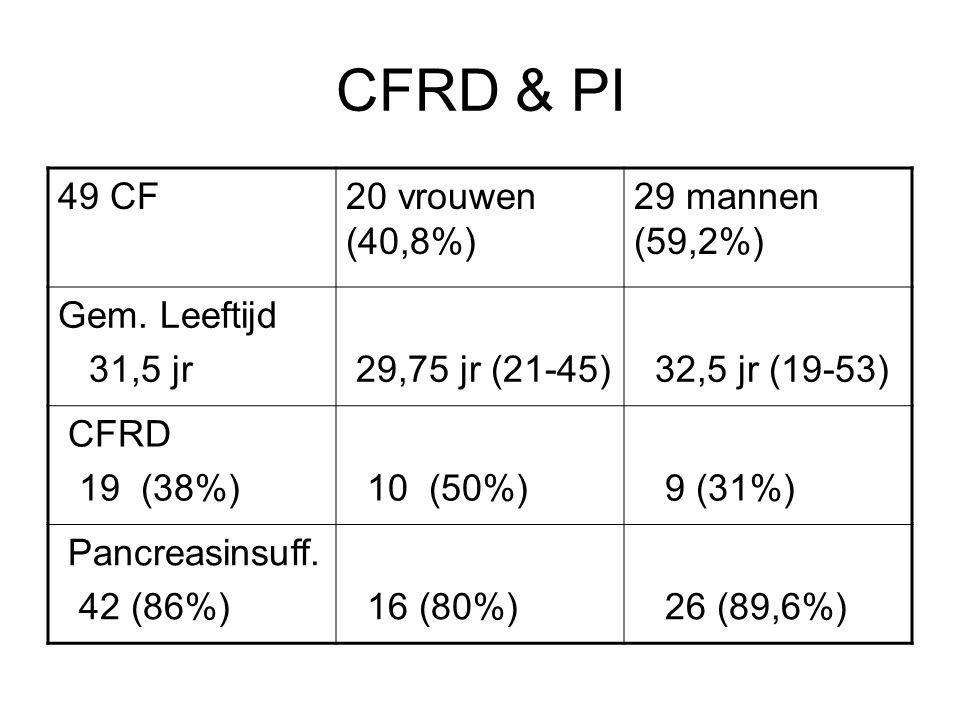 CFRD & PI 49 CF20 vrouwen (40,8%) 29 mannen (59,2%) Gem. Leeftijd 31,5 jr 29,75 jr (21-45) 32,5 jr (19-53) CFRD 19 (38%) 10 (50%) 9 (31%) Pancreasinsu