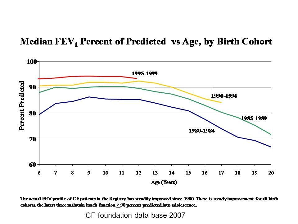 CFRD resultaten studie van Lanng et al.Cohorten: 2-10 jr: 2 patientjes CFRD met duidelijke sympt.