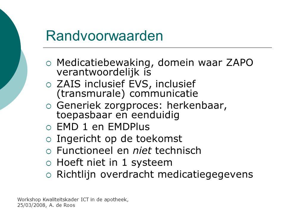 Workshop Kwaliteitskader ICT in de apotheek, 25/03/2008, A. de Roos Randvoorwaarden  Medicatiebewaking, domein waar ZAPO verantwoordelijk is  ZAIS i
