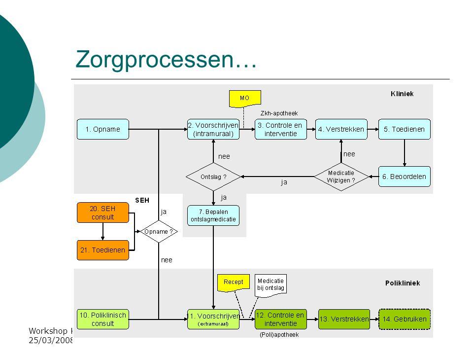 Workshop Kwaliteitskader ICT in de apotheek, 25/03/2008, A. de Roos Zorgprocessen…