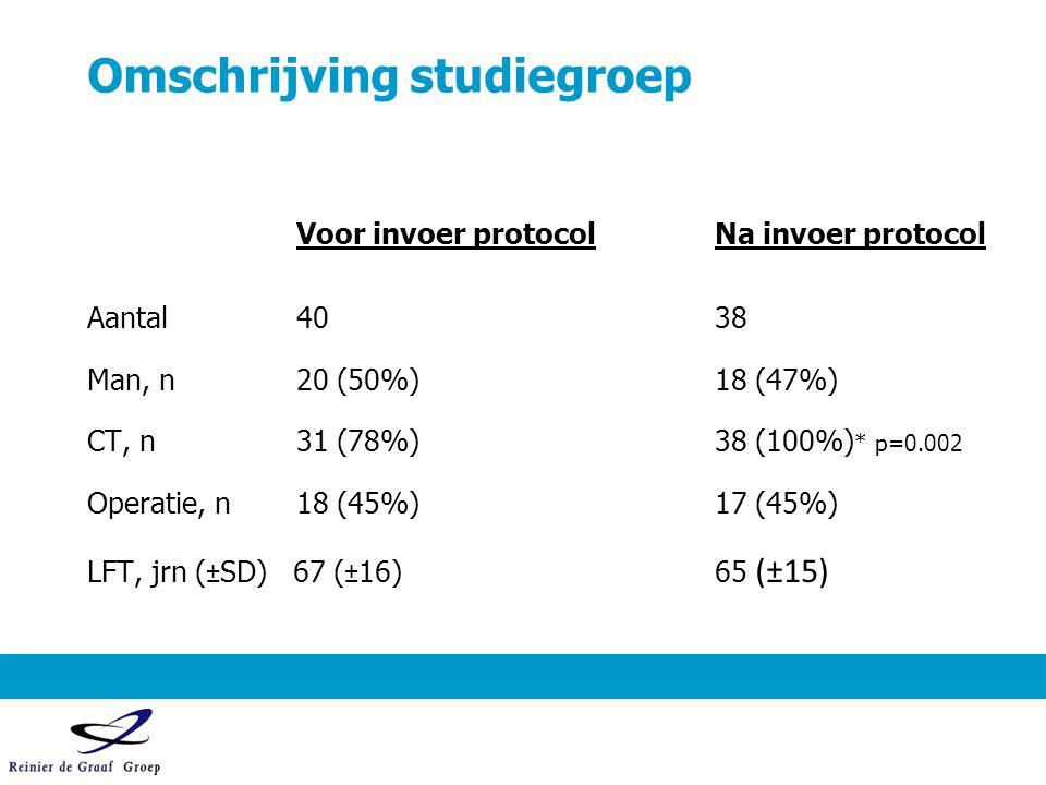 Omschrijving studiegroep Voor invoer protocolNa invoer protocol Aantal4038 Man, n 20 (50%)18 (47%) CT, n31 (78%)38 (100%) * p=0.002 Operatie, n18 (45%