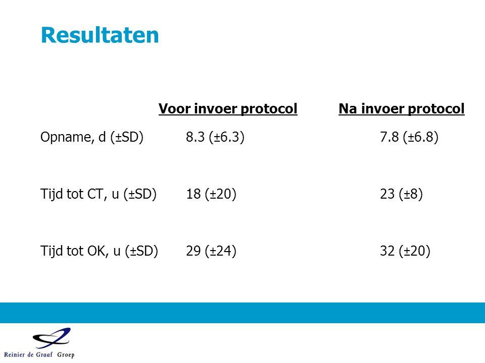 Resultaten Voor invoer protocol Na invoer protocol Opname, d (±SD)8.3 (±6.3)7.8 (±6.8) Tijd tot CT, u (±SD)18 (±20)23 (±8) Tijd tot OK, u (±SD)29 (±24