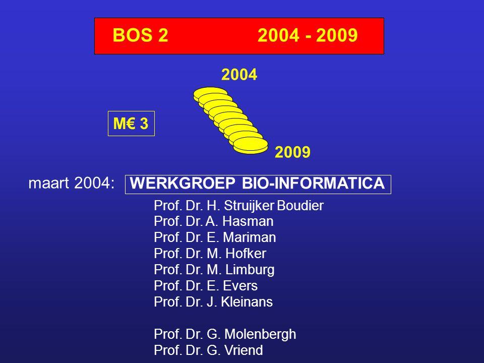 BOS 22004 - 2009 2004 2009 M€ 3 WERKGROEP BIO-INFORMATICA Prof.