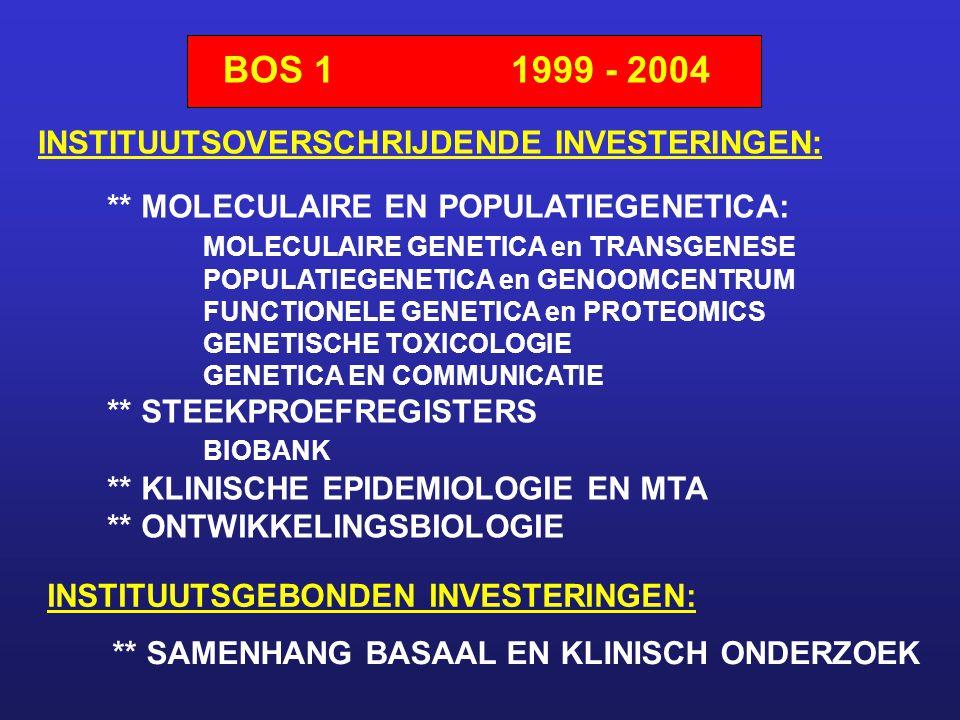 BOS 11999 - 2004 ** MOLECULAIRE EN POPULATIEGENETICA: MOLECULAIRE GENETICA en TRANSGENESE POPULATIEGENETICA en GENOOMCENTRUM FUNCTIONELE GENETICA en PROTEOMICS GENETISCHE TOXICOLOGIE GENETICA EN COMMUNICATIE ** STEEKPROEFREGISTERS BIOBANK ** KLINISCHE EPIDEMIOLOGIE EN MTA ** ONTWIKKELINGSBIOLOGIE INSTITUUTSOVERSCHRIJDENDE INVESTERINGEN: INSTITUUTSGEBONDEN INVESTERINGEN: ** SAMENHANG BASAAL EN KLINISCH ONDERZOEK