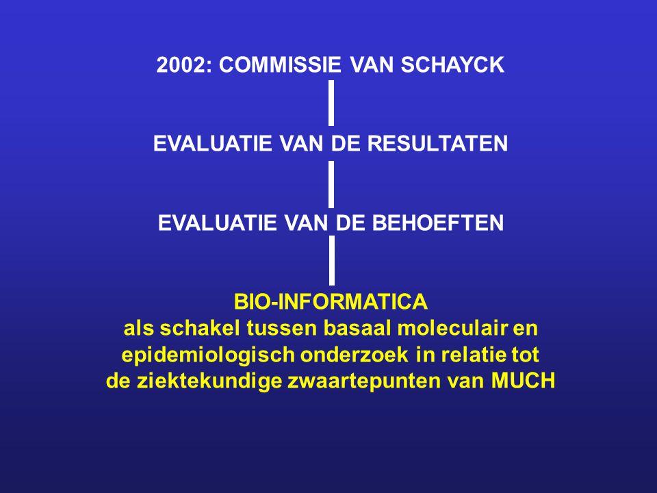 2002: COMMISSIE VAN SCHAYCK EVALUATIE VAN DE RESULTATEN EVALUATIE VAN DE BEHOEFTEN BIO-INFORMATICA als schakel tussen basaal moleculair en epidemiologisch onderzoek in relatie tot de ziektekundige zwaartepunten van MUCH