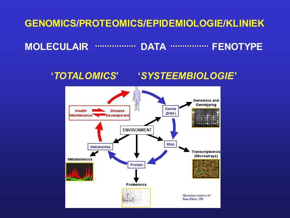 GENOMICS/PROTEOMICS/EPIDEMIOLOGIE/KLINIEK MOLECULAIRDATA FENOTYPE 'TOTALOMICS''SYSTEEMBIOLOGIE' ENVIRONMENT