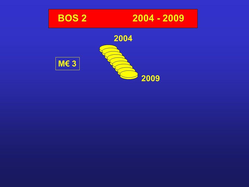 BOS 22004 - 2009 2004 2009 M€ 3