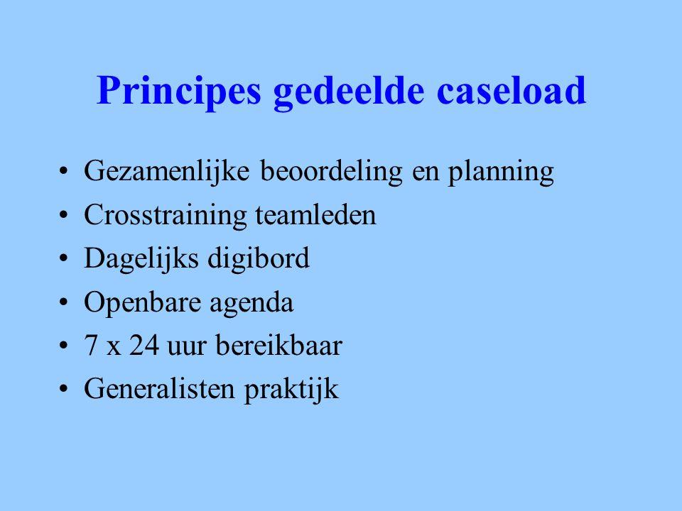 Principes gedeelde caseload Gezamenlijke beoordeling en planning Crosstraining teamleden Dagelijks digibord Openbare agenda 7 x 24 uur bereikbaar Gene