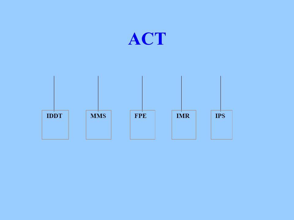 ACT IDDT MMSFPEIMRIPS