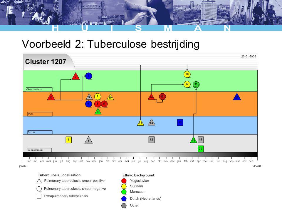 Voorbeeld 2: Tuberculose bestrijding