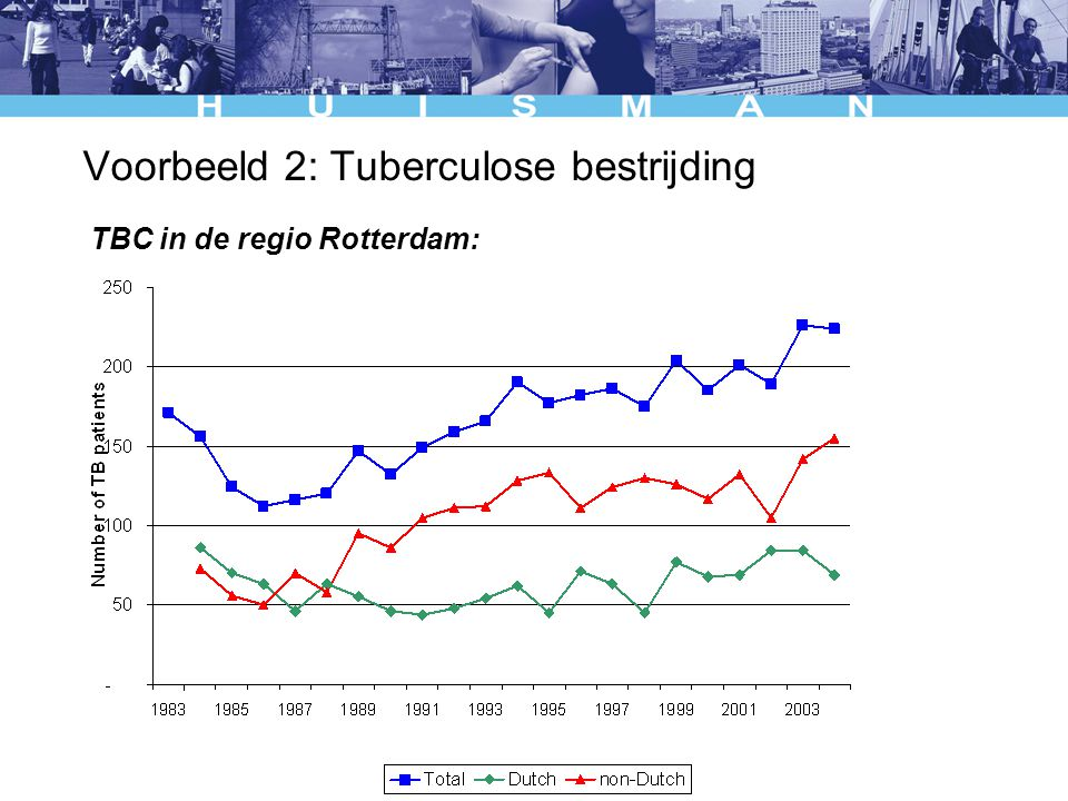 Voorbeeld 2: Tuberculose bestrijding TBC in de regio Rotterdam: