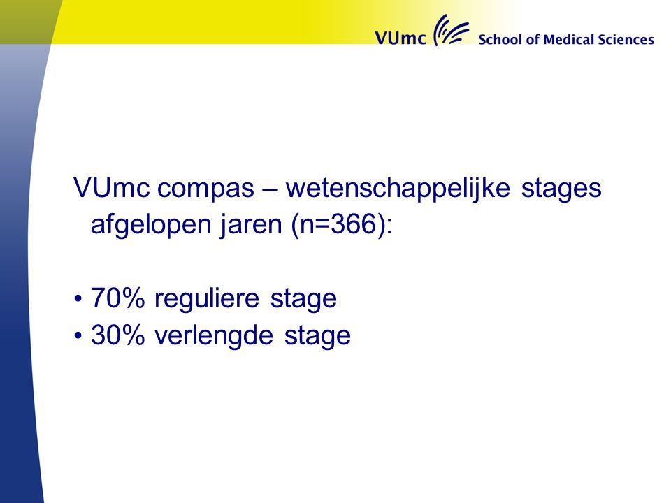 VUmc compas – wetenschappelijke stages afgelopen jaren (n=366): 70% reguliere stage 30% verlengde stage