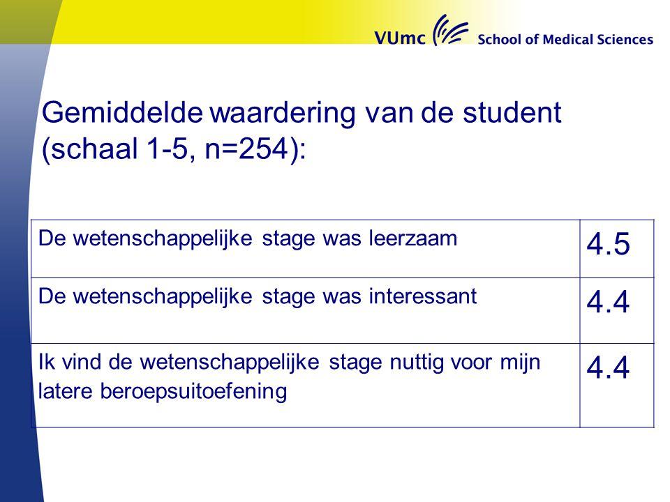 Gemiddelde waardering van de student (schaal 1-5, n=254): De wetenschappelijke stage was leerzaam 4.5 De wetenschappelijke stage was interessant 4.4 Ik vind de wetenschappelijke stage nuttig voor mijn latere beroepsuitoefening 4.4