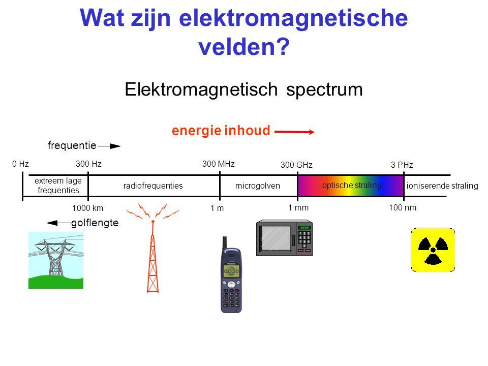 Wat zijn elektromagnetische velden.