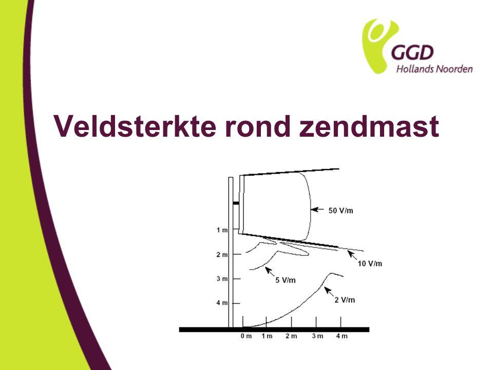 Metingen van de veldsterkte Metingen door TNO: Binnen 3m in de hoofdbundel:40-50 V/m Gemeten in woningen onder het dak waarop een GSM-antenne staat: 0,2-3 V/m Gemeten vlak bij magnetron: 0-40 V/m Woonomgeving maximaal 0,5-1 V/m