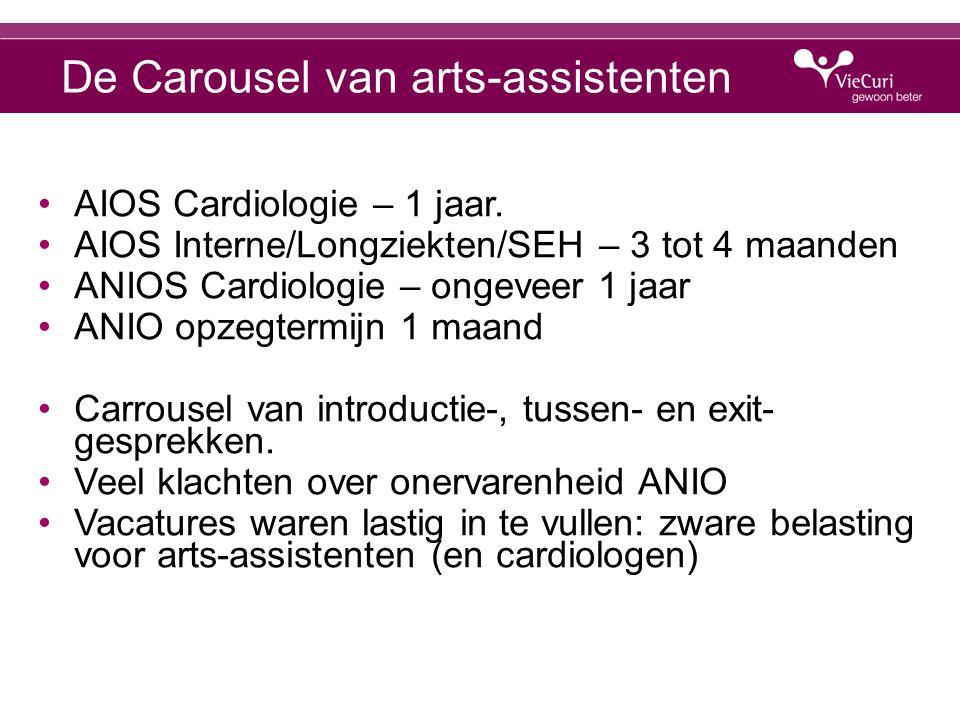 De Carousel van arts-assistenten AIOS Cardiologie – 1 jaar.