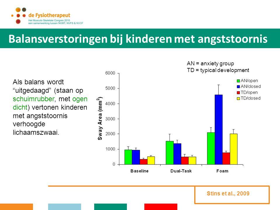 Balansverstoringen bij kinderen met angststoornis AN = anxiety group TD = typical development Balans bij kinderen met angststoornis vertoont lagere complexiteit dan controles.