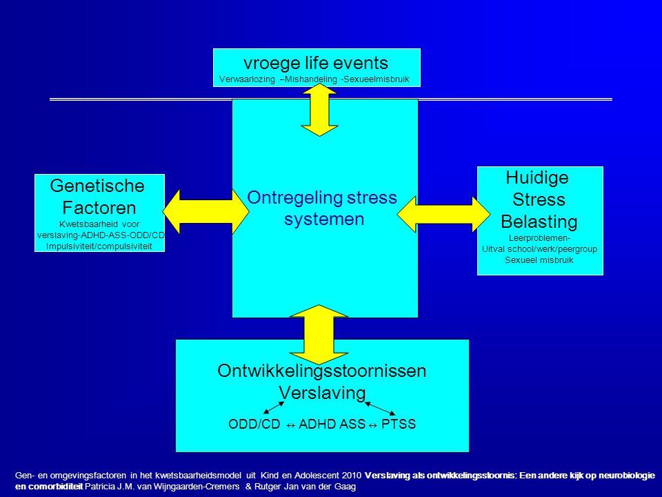 Genetische Factoren Kwetsbaarheid voor verslaving-ADHD-ASS-ODD/CD Impulsiviteit/compulsiviteit Huidige Stress Belasting Leerproblemen- Uitval school/w
