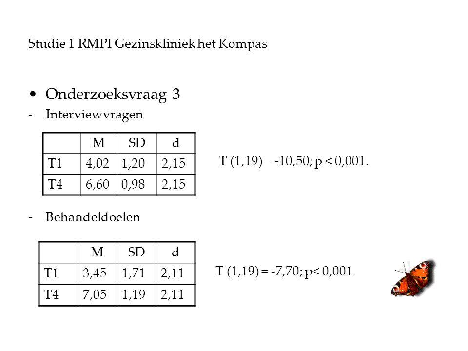 Studie 1 RMPI Gezinskliniek het Kompas Onderzoeksvraag 3 -Interviewvragen T (1,19) = -10,50; p < 0,001.